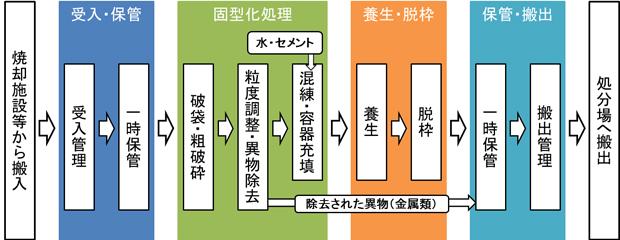 図-1 セメント固型化処理のフロー.jpg