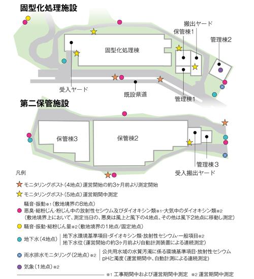 図-3 施設周辺の環境モニタリング.jpg