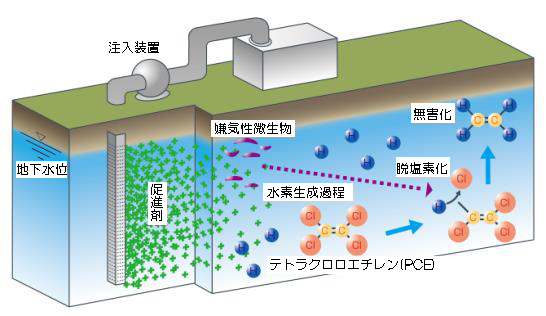 図2 原位置浄化法の概念図.jpg