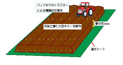 図3 ランドファーミングの概念図.jpg