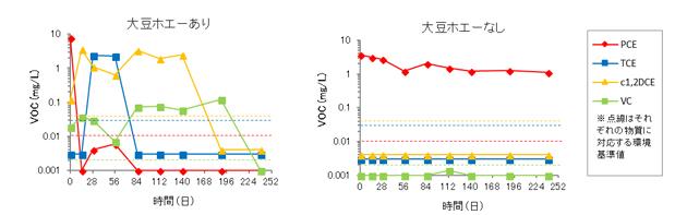 図4 汚染地下水のパッチ試験におけるVOCの分析結果.jpg