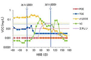 図5 現場実証試験におけるVOCの分析実験.jpg