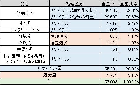 表-1 中間処理後物の品目別重量および重量比率.jpg