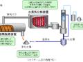 PCB/DXNs汚染土壌浄化 ジオスチーム工法
