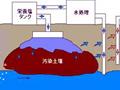 微生物による土壌浄化(バイオレメディエーション)工法