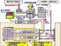 余剰泥水をリサイクル<p>濃縮式推進工法(Circulate Concentration)</p>