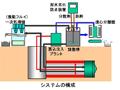 廃棄泥水低減 泥水クローズドシステム