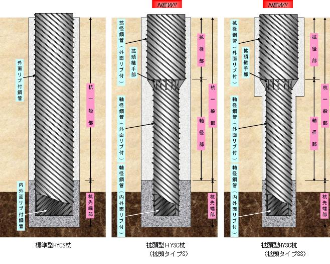 鋼管 ソイル セメント 杭