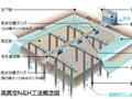 軟弱粘性土地盤改良 高真空N&H工法