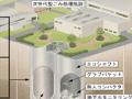 廃棄物の大深度保管システム エコシャフト