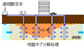 過硫酸を用いた原位置浄化技術