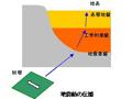 設計用入力地震動の作成システム