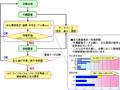 コンクリート構造物の維持管理システム MASYCS(Maintenance System for Concrete Structure)