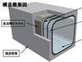 大口径管渠リニューアル<p>パルテム・フローリング工法</p>
